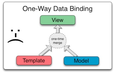 1 way data binding MVC