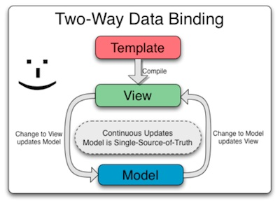 2 way data binding MVC Angular.js