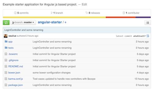 HTMLCenter Angular Starter on GitHub